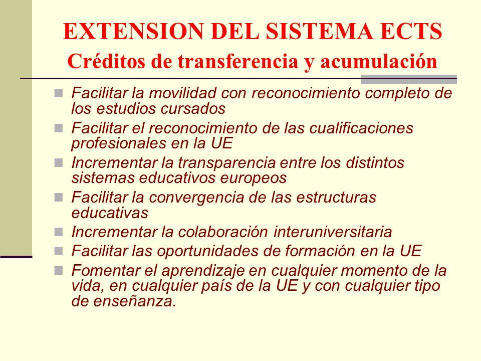 EXTENSION DEL SISTEMA ECTS Créditos de transferencia y acumulación Facilitar la movilidad con reconocimiento completo de los estudios cursados Facilitar el reconocimiento de las cualificaciones profesionales en la UE Incrementar la transparencia entre los distintos sistemas educativos europeos Facilitar la convergencia de las estructuras educativas Incrementar la colaboración interuniversitaria Facilitar las oportunidades de formación en la UE Fomentar el aprendizaje en cualquier momento de la vida, en cualquier país de la UE y con cualquier tipo de enseñanza.