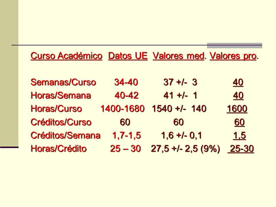 Curso Académico Datos UE Valores med. Valores pro.