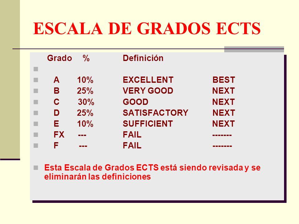 ESCALA DE GRADOS ECTS Grado % Definición A 10%EXCELLENT BEST B 25% VERY GOOD NEXT C 30% GOOD NEXT D 25% SATISFACTORYNEXT E 10% SUFFICIENT NEXT FX --- FAIL ------- F --- FAIL------- Esta Escala de Grados ECTS está siendo revisada y se eliminarán las definiciones Grado % Definición A 10%EXCELLENT BEST B 25% VERY GOOD NEXT C 30% GOOD NEXT D 25% SATISFACTORYNEXT E 10% SUFFICIENT NEXT FX --- FAIL ------- F --- FAIL------- Esta Escala de Grados ECTS está siendo revisada y se eliminarán las definiciones