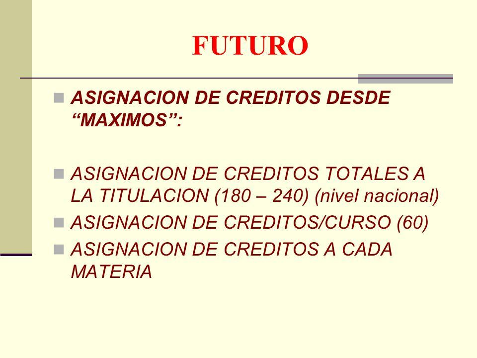 FUTURO ASIGNACION DE CREDITOS DESDE MAXIMOS: ASIGNACION DE CREDITOS TOTALES A LA TITULACION (180 – 240) (nivel nacional) ASIGNACION DE CREDITOS/CURSO (60) ASIGNACION DE CREDITOS A CADA MATERIA