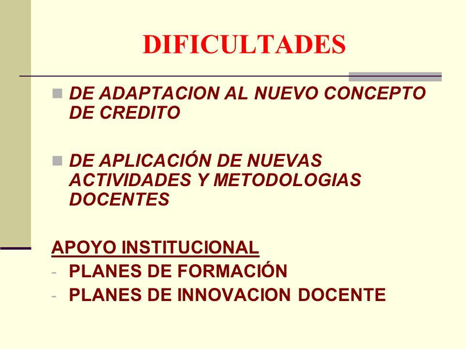 DIFICULTADES DE ADAPTACION AL NUEVO CONCEPTO DE CREDITO DE APLICACIÓN DE NUEVAS ACTIVIDADES Y METODOLOGIAS DOCENTES APOYO INSTITUCIONAL - PLANES DE FORMACIÓN - PLANES DE INNOVACION DOCENTE
