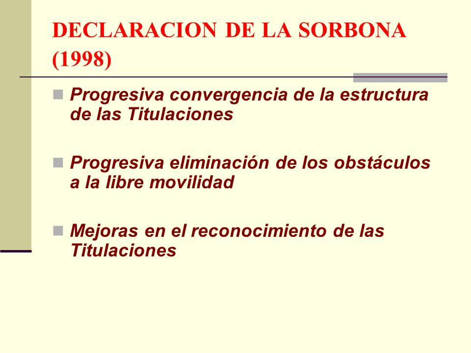 DECLARACION DE LA SORBONA (1998) Progresiva convergencia de la estructura de las Titulaciones Progresiva eliminación de los obstáculos a la libre movilidad Mejoras en el reconocimiento de las Titulaciones