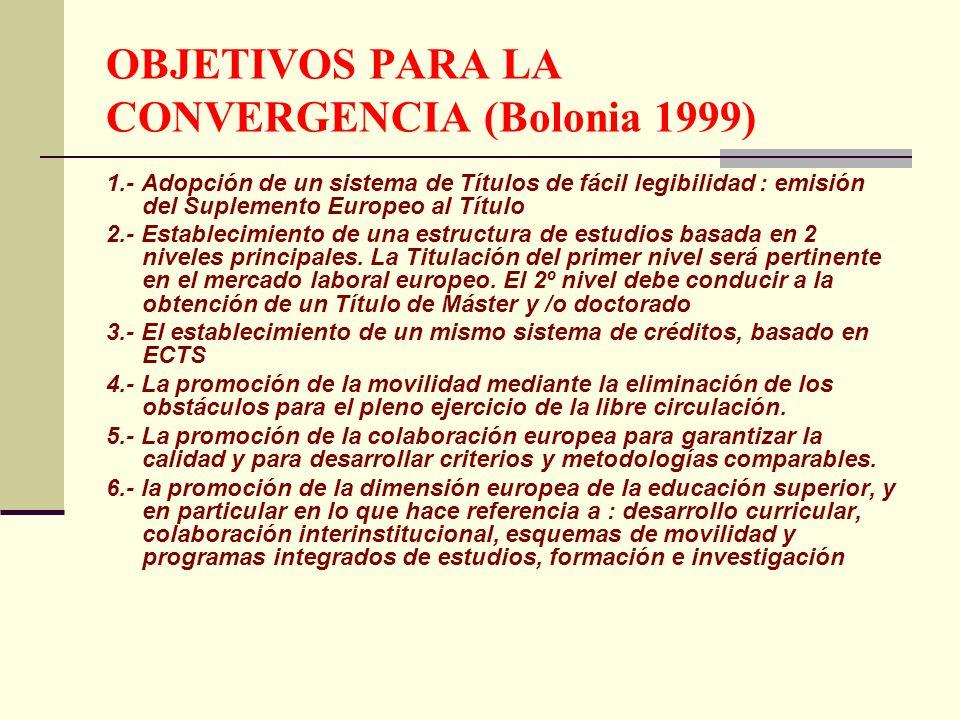 FUTURO ADAPTACION DE TODOS LOS SISTEMAS UNIVERSITARIOS A 60 CREDITOS/CURSO BASADOS EN EL TRABAJO DEL ESTUDIANTE