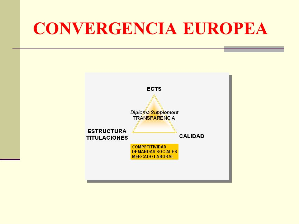 CONVENCION DE LAS UNIVERSIDADES EUROPEAS (EUA) Salamanca, 2001 Apoyo a los principios de la Declaración de Bolonia