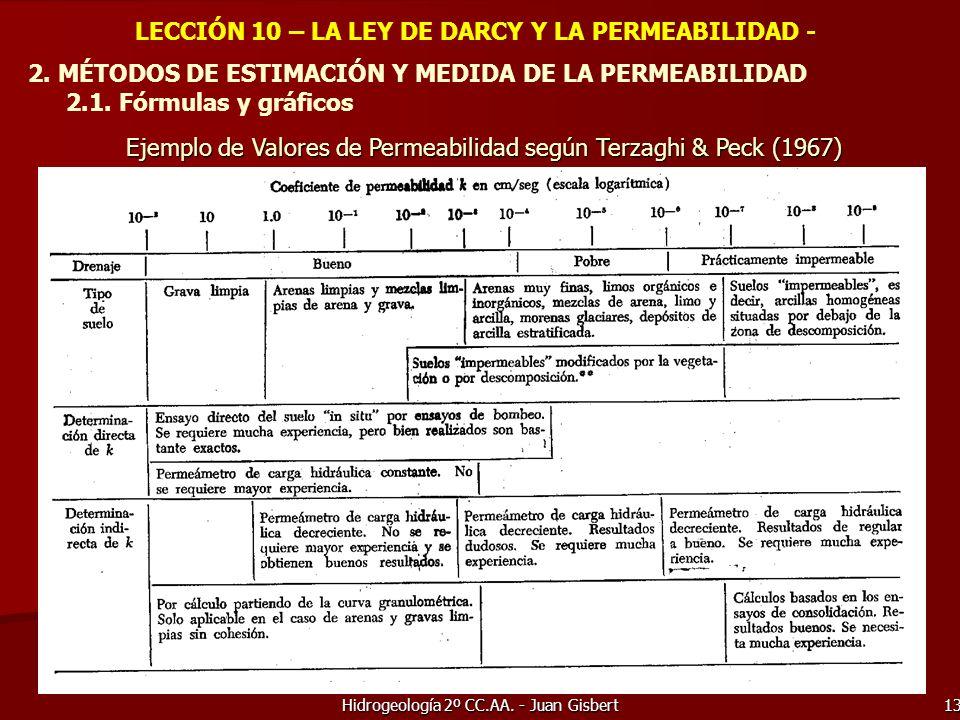 Hidrogeología 2º CC.AA. - Juan Gisbert 13 LECCIÓN 10 – LA LEY DE DARCY Y LA PERMEABILIDAD - 2. MÉTODOS DE ESTIMACIÓN Y MEDIDA DE LA PERMEABILIDAD 2.1.