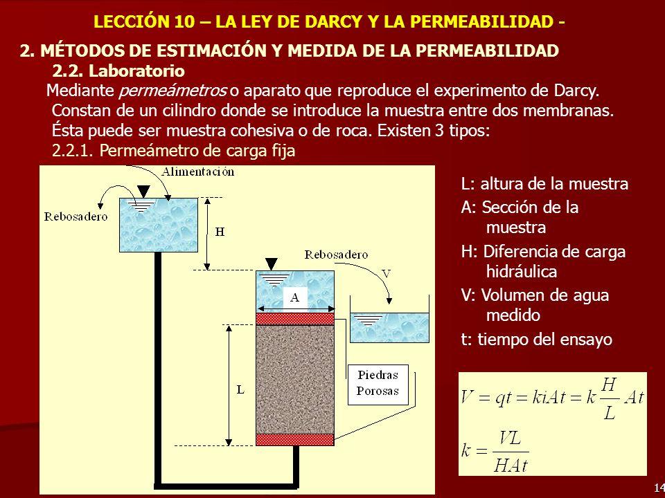 Hidrogeología 2º CC.AA. - Juan Gisbert 14 LECCIÓN 10 – LA LEY DE DARCY Y LA PERMEABILIDAD - 2. MÉTODOS DE ESTIMACIÓN Y MEDIDA DE LA PERMEABILIDAD 2.2.