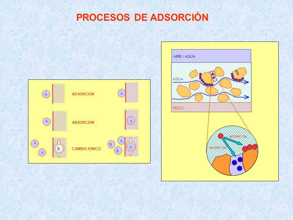 PROCESOS DE ADSORCIÓN A A A A BB B B A A A A ADSORCION ABSORCION CAMBIO IONICO AIRE / AGUA AGUA ROCA ADSORCION ABSORCION