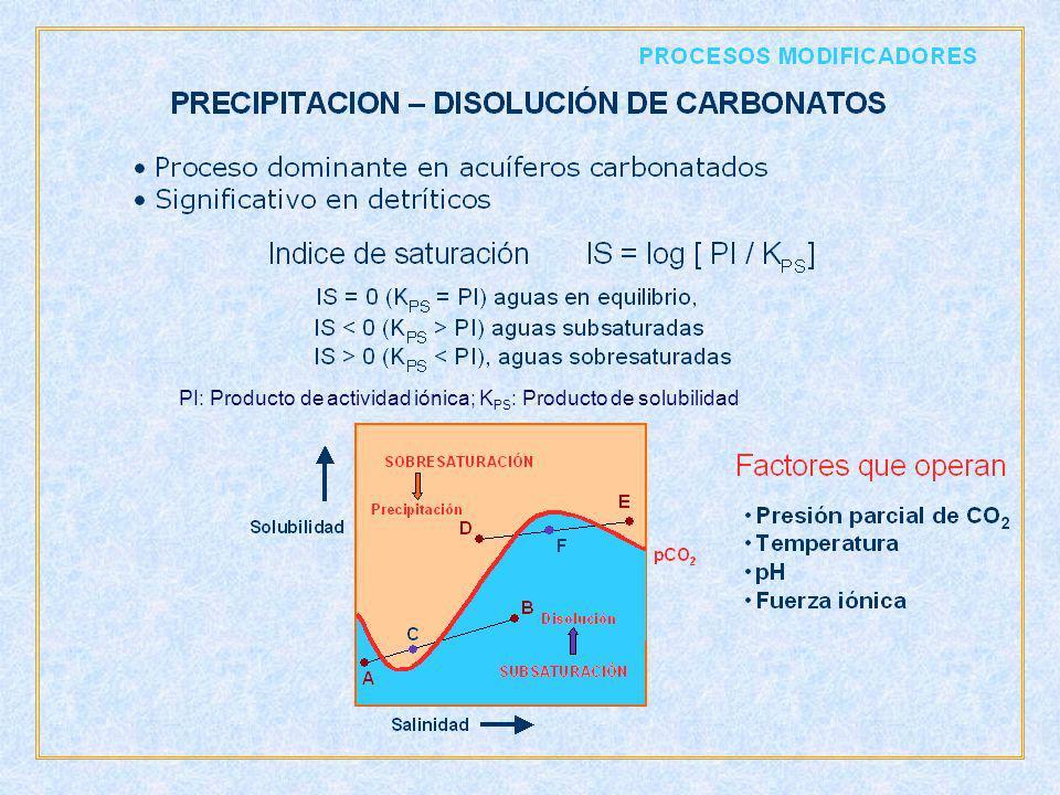 PI: Producto de actividad iónica; K PS : Producto de solubilidad
