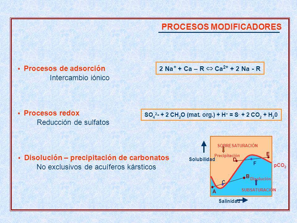 PROCESOS MODIFICADORES Disolución–precipitación de carbonatos No exclusivos de acuíferos kársticos SOBRESATURACIÓN SUBSATURACIÓN Salinidad Solubilidad