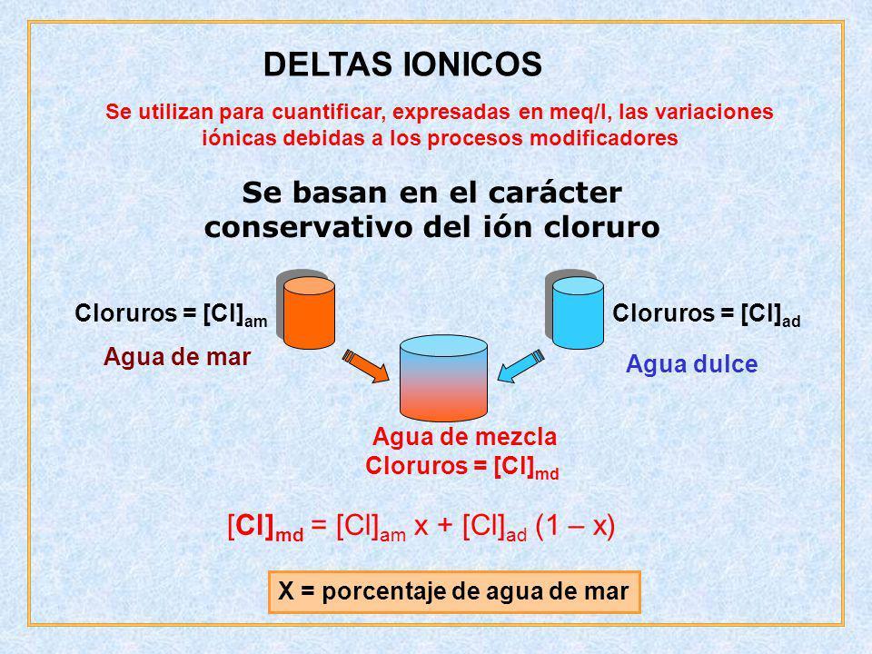 DELTAS IONICOS Se utilizan para cuantificar, expresadas en meq/l, las variaciones iónicas debidas a los procesos modificadores Se basan en el carácter