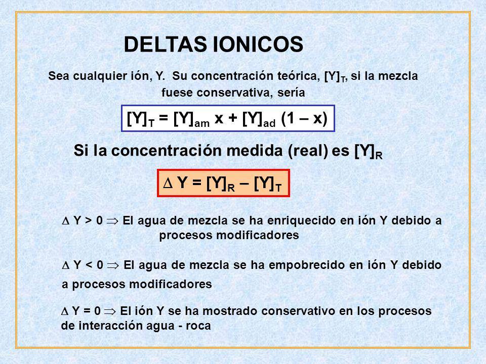 DELTAS IONICOS [Y] T = [Y] am x + [Y] ad (1 – x) Sea cualquier ión, Y. Su concentración teórica, [Y] T, si la mezcla fuese conservativa, sería Si la c