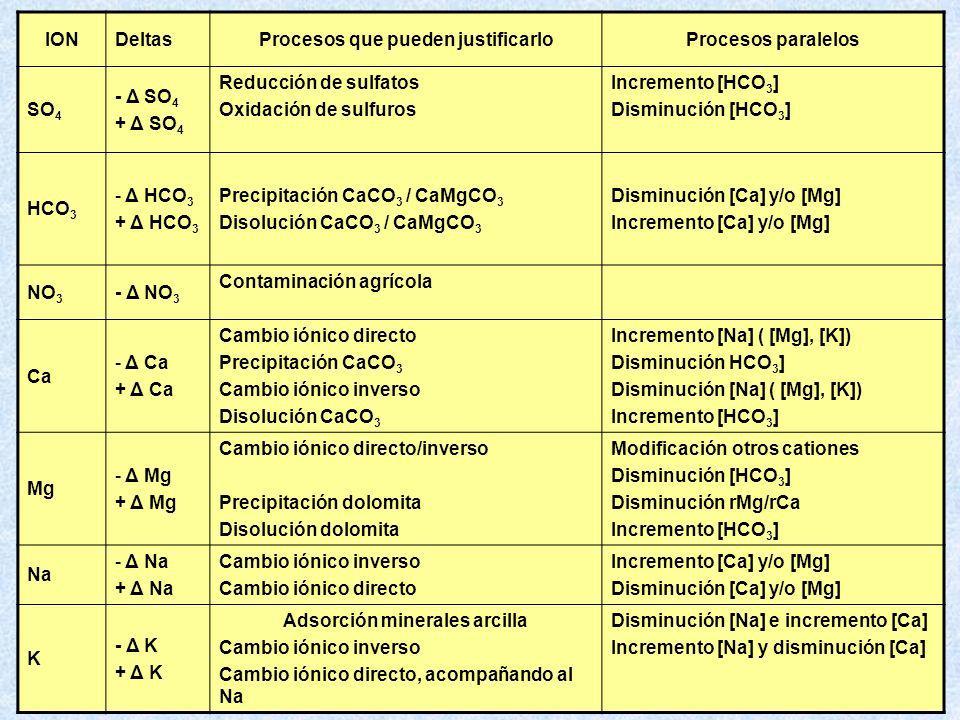IONDeltasProcesos que pueden justificarloProcesos paralelos SO 4 - Δ SO 4 + Δ SO 4 Reducción de sulfatos Oxidación de sulfuros Incremento [HCO 3 ] Dis