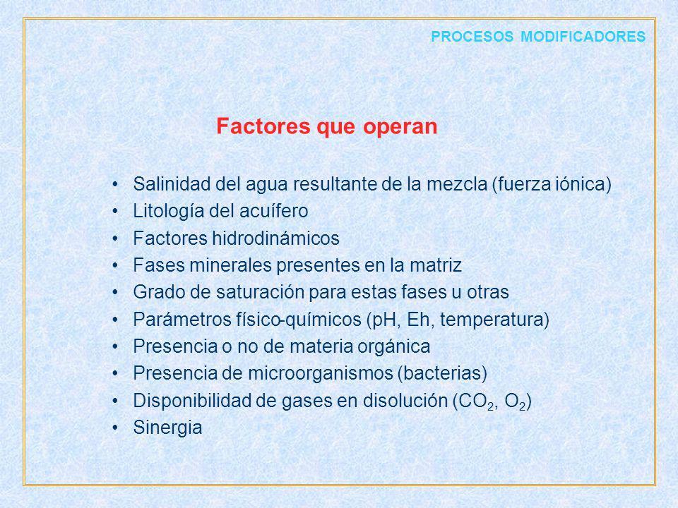 PROCESOS MODIFICADORES Salinidad del agua resultante de la mezcla (fuerza iónica) Litología del acuífero Factores hidrodinámicos Fases minerales prese