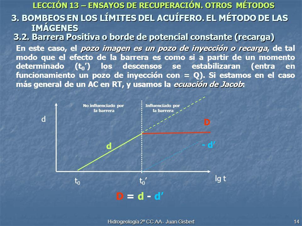 LECCIÓN 13 – ENSAYOS DE RECUPERACIÓN. OTROS MÉTODOS Hidrogeología 2º CC.AA - Juan Gisbert 14 3. BOMBEOS EN LOS LÍMITES DEL ACUÍFERO. EL MÉTODO DE LAS