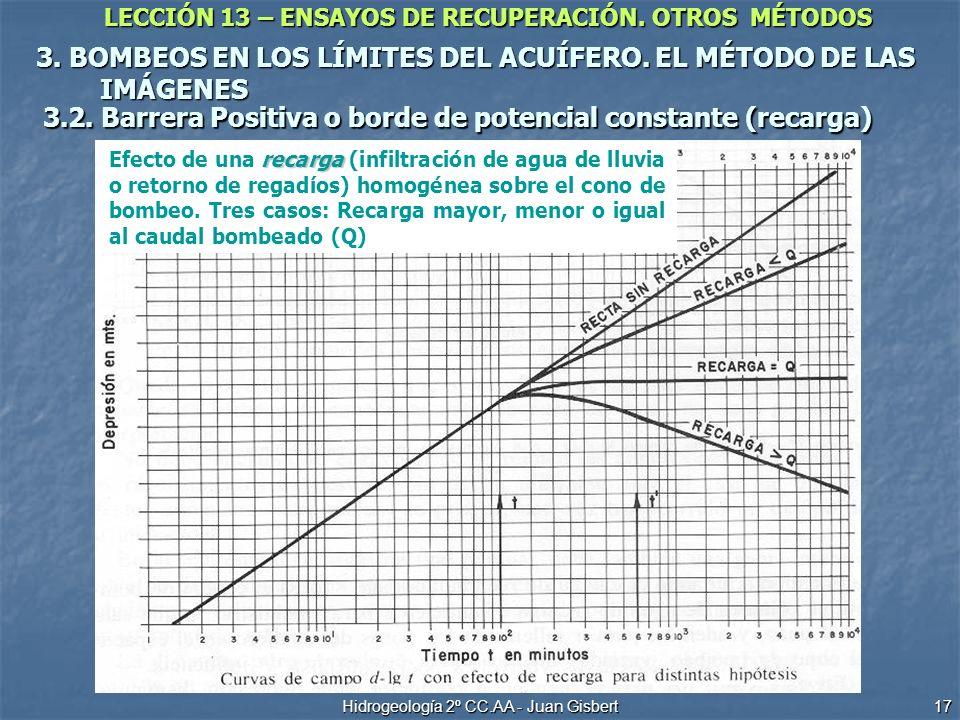 LECCIÓN 13 – ENSAYOS DE RECUPERACIÓN. OTROS MÉTODOS Hidrogeología 2º CC.AA - Juan Gisbert 17 3. BOMBEOS EN LOS LÍMITES DEL ACUÍFERO. EL MÉTODO DE LAS