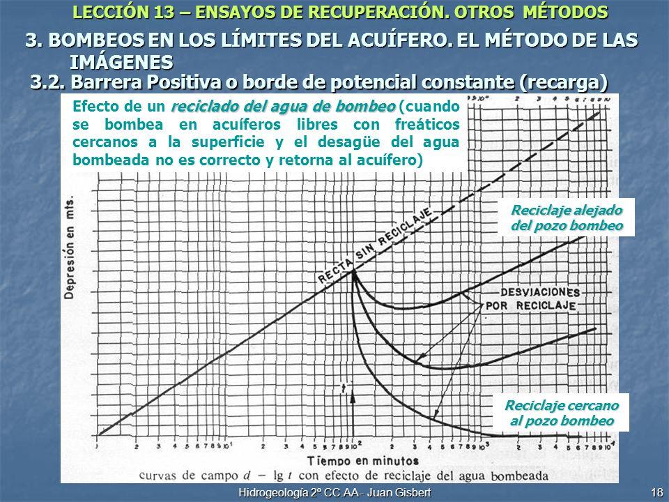 LECCIÓN 13 – ENSAYOS DE RECUPERACIÓN. OTROS MÉTODOS Hidrogeología 2º CC.AA - Juan Gisbert 18 3. BOMBEOS EN LOS LÍMITES DEL ACUÍFERO. EL MÉTODO DE LAS