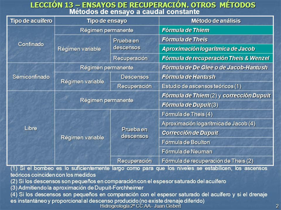 LECCIÓN 13 – ENSAYOS DE RECUPERACIÓN. OTROS MÉTODOS Hidrogeología 2º CC.AA - Juan Gisbert 2 Tipo de acuífero Tipo de ensayo Método de análisis Confina