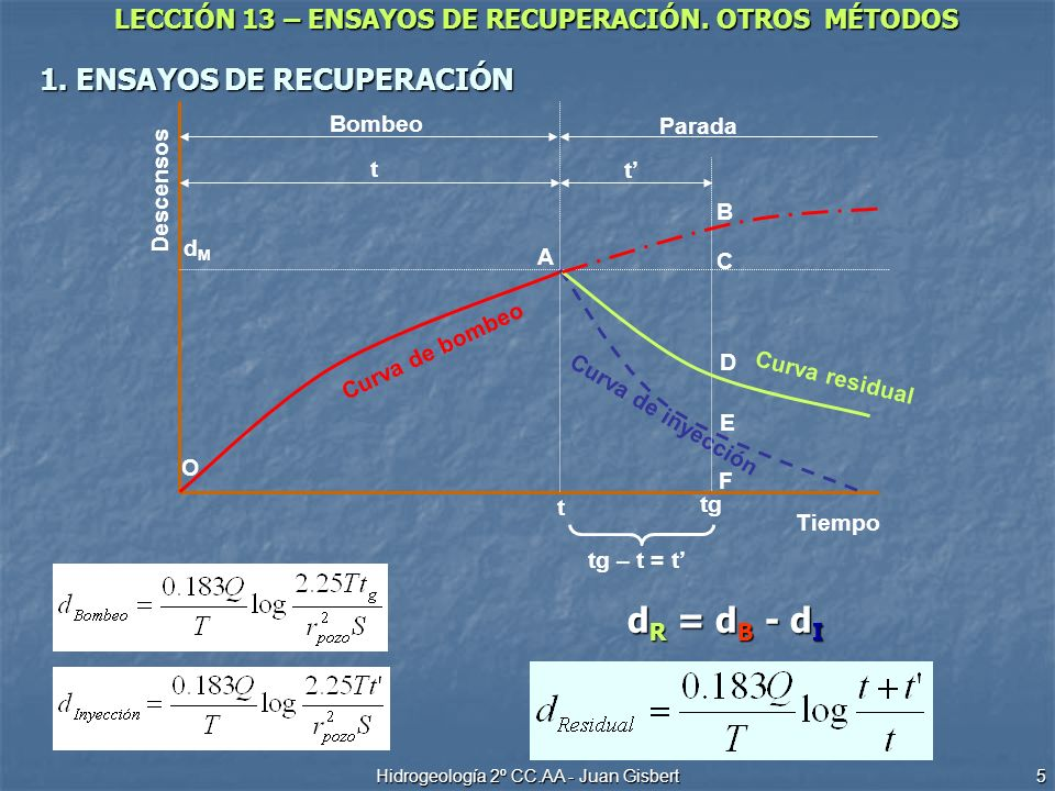 LECCIÓN 13 – ENSAYOS DE RECUPERACIÓN. OTROS MÉTODOS Hidrogeología 2º CC.AA - Juan Gisbert 5 1. ENSAYOS DE RECUPERACIÓN Curva de inyección Descensos Ti