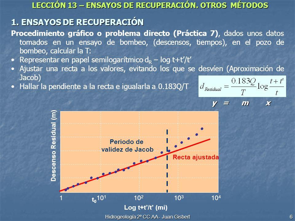 LECCIÓN 13 – ENSAYOS DE RECUPERACIÓN. OTROS MÉTODOS Hidrogeología 2º CC.AA - Juan Gisbert 6 1. ENSAYOS DE RECUPERACIÓN 10 1 10 2 10 3 110 4 t0t0 Recta