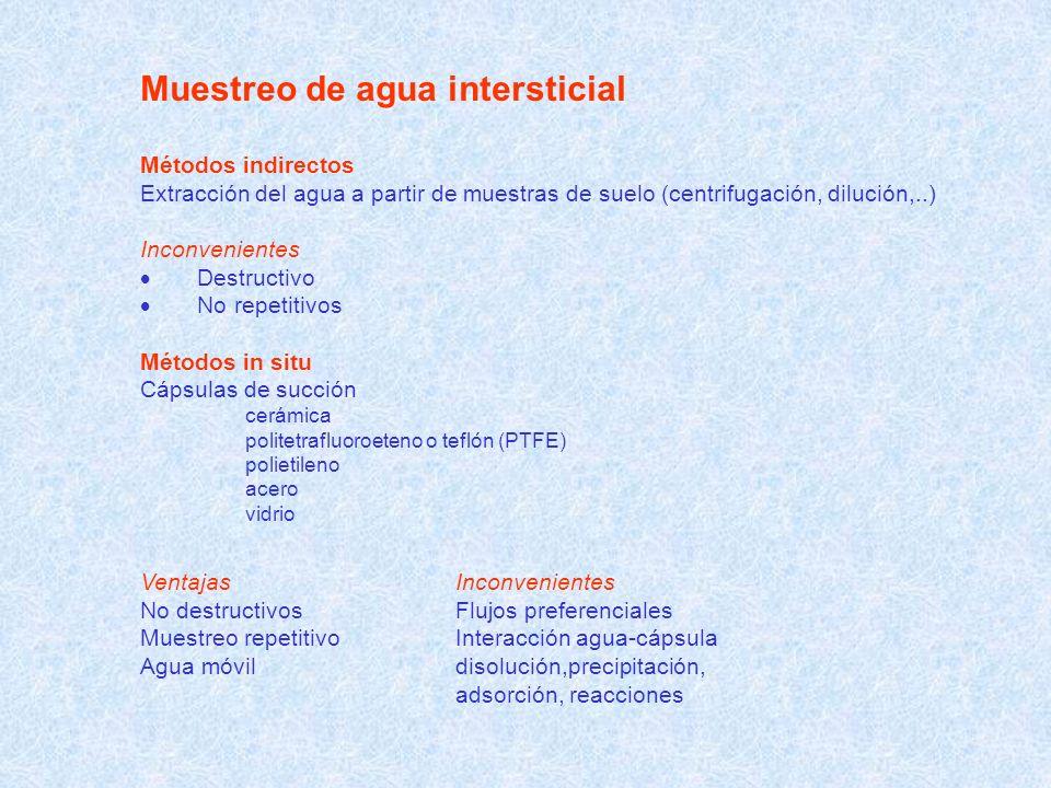 Muestreo de agua intersticial Métodos indirectos Extracción del agua a partir de muestras de suelo (centrifugación, dilución,..) Inconvenientes Destru