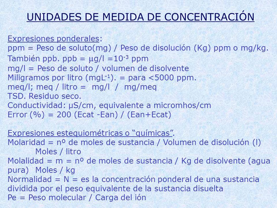UNIDADES DE MEDIDA DE CONCENTRACIÓN Expresiones ponderales: ppm = Peso de soluto(mg) / Peso de disolución (Kg) ppm o mg/kg. También ppb. ppb = µ g/l =