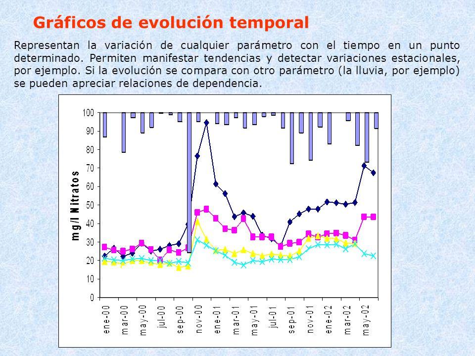 Gráficos de evolución temporal Representan la variación de cualquier parámetro con el tiempo en un punto determinado. Permiten manifestar tendencias y