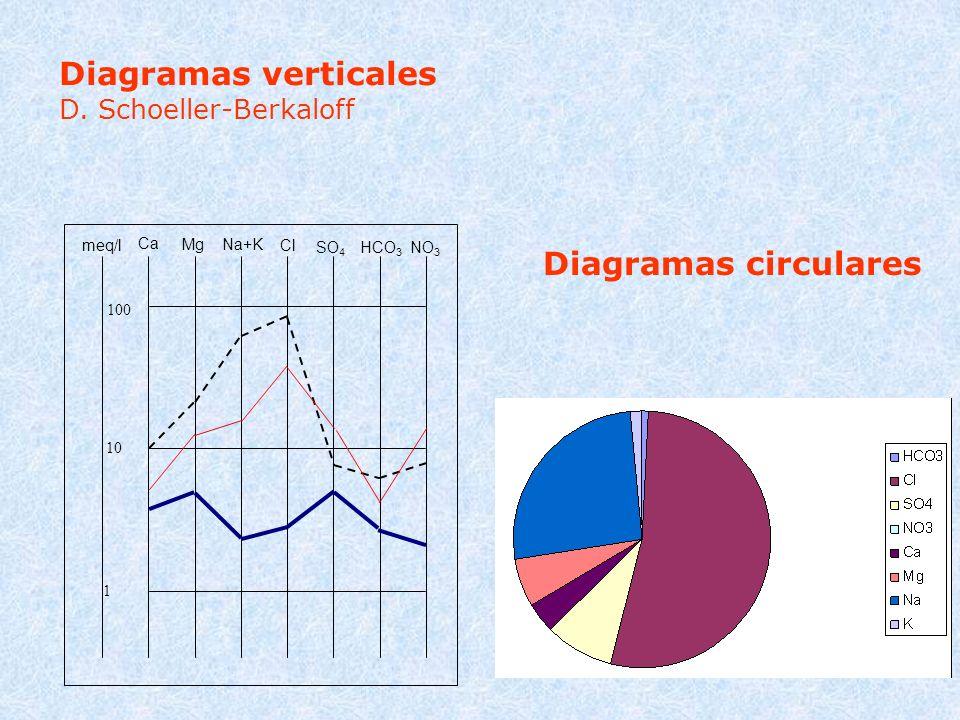 Ca MgNa+K Cl SO 4 HCO 3 NO 3 100 10 1 meq/l Diagramas verticales D. Schoeller-Berkaloff Diagramas circulares