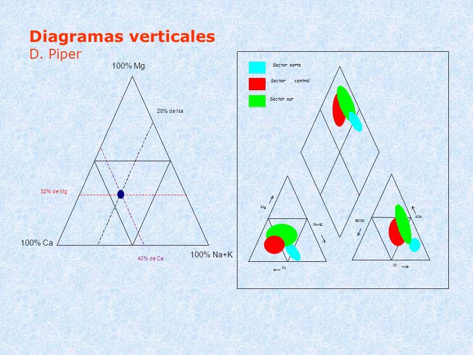 Diagramas verticales D. Piper