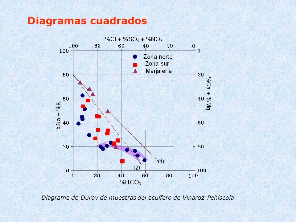 Diagramas cuadrados Diagrama de Durov de muestras del acuífero de Vinaroz-Peñíscola