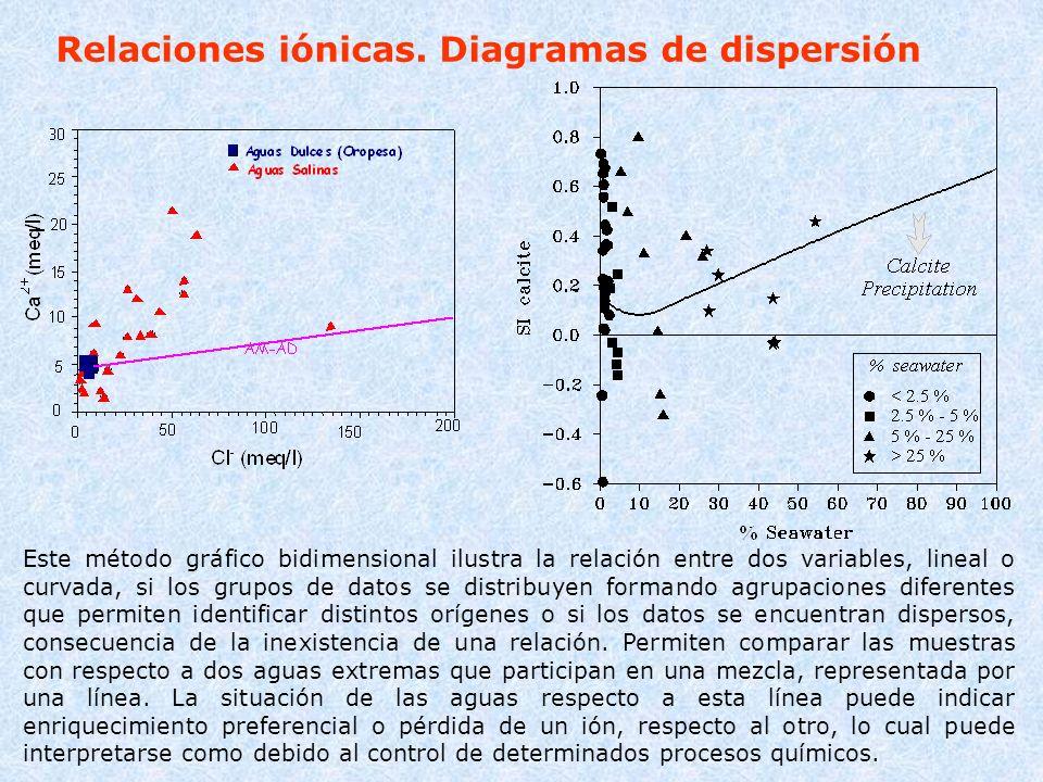 Relaciones iónicas. Diagramas de dispersión Este método gráfico bidimensional ilustra la relación entre dos variables, lineal o curvada, si los grupos