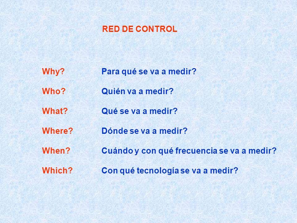 RED DE CONTROL Why?Para qué se va a medir? Who?Quién va a medir? What?Qué se va a medir? Where?Dónde se va a medir? When?Cuándo y con qué frecuencia s