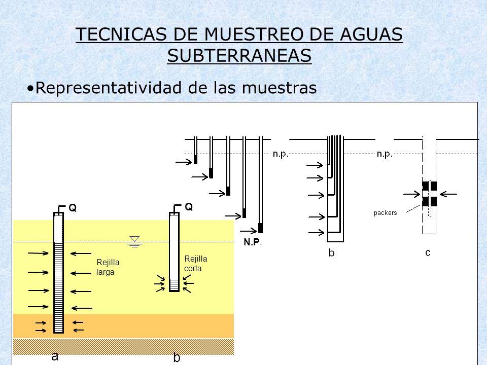 TECNICAS DE MUESTREO DE AGUAS SUBTERRANEAS Representatividad de las muestras Q Q a b N.P. Rejilla larga Rejilla corta