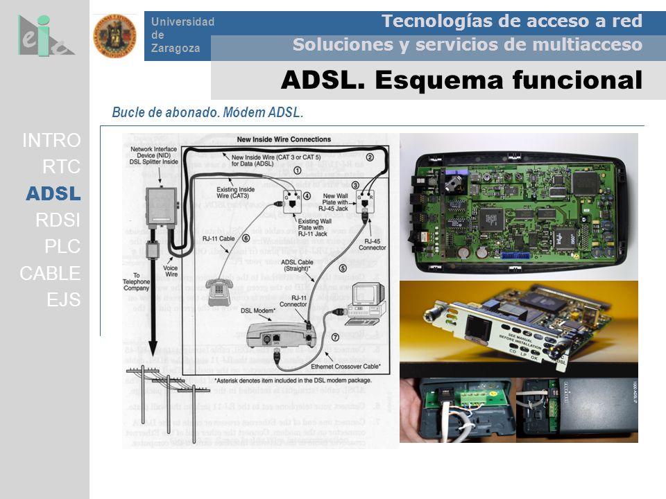 Tecnologías de acceso a red Soluciones y servicios de multiacceso Universidad de Zaragoza ADSL. Esquema funcional Bucle de abonado. Módem ADSL. INTRO