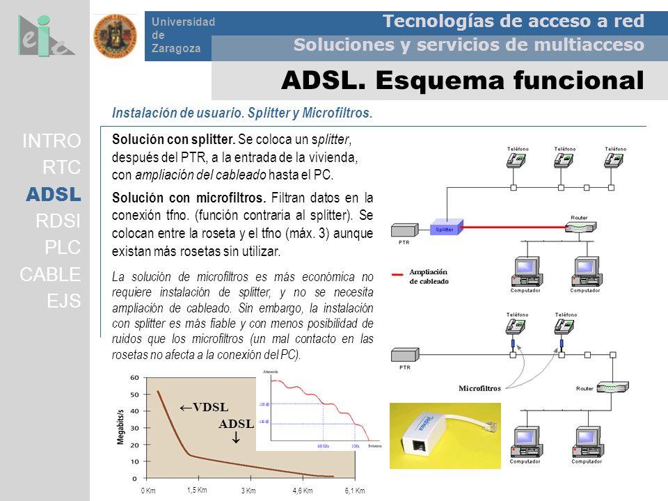 Tecnologías de acceso a red Soluciones y servicios de multiacceso Universidad de Zaragoza ADSL. Esquema funcional Instalación de usuario. Splitter y M