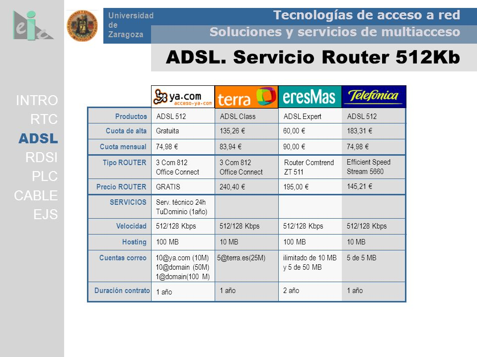 Tecnologías de acceso a red Soluciones y servicios de multiacceso Universidad de Zaragoza ADSL. Servicio Router 512Kb 1 año2 año1 año Duración contrat