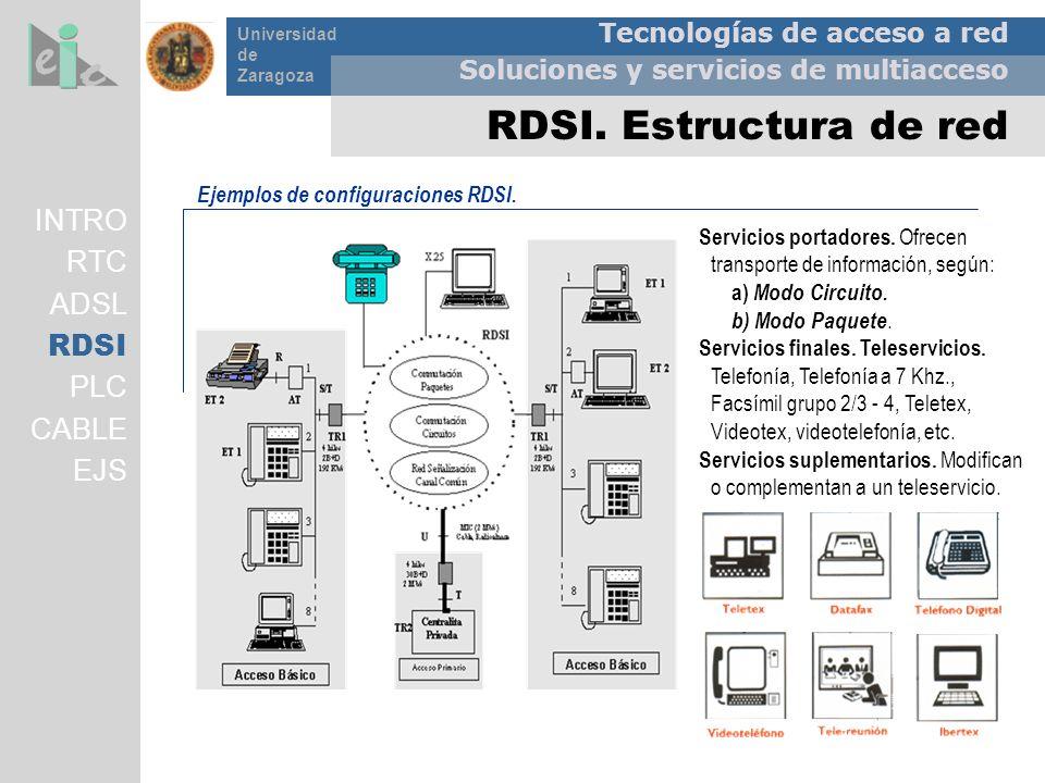 Tecnologías de acceso a red Soluciones y servicios de multiacceso Universidad de Zaragoza RDSI. Estructura de red Ejemplos de configuraciones RDSI. Se