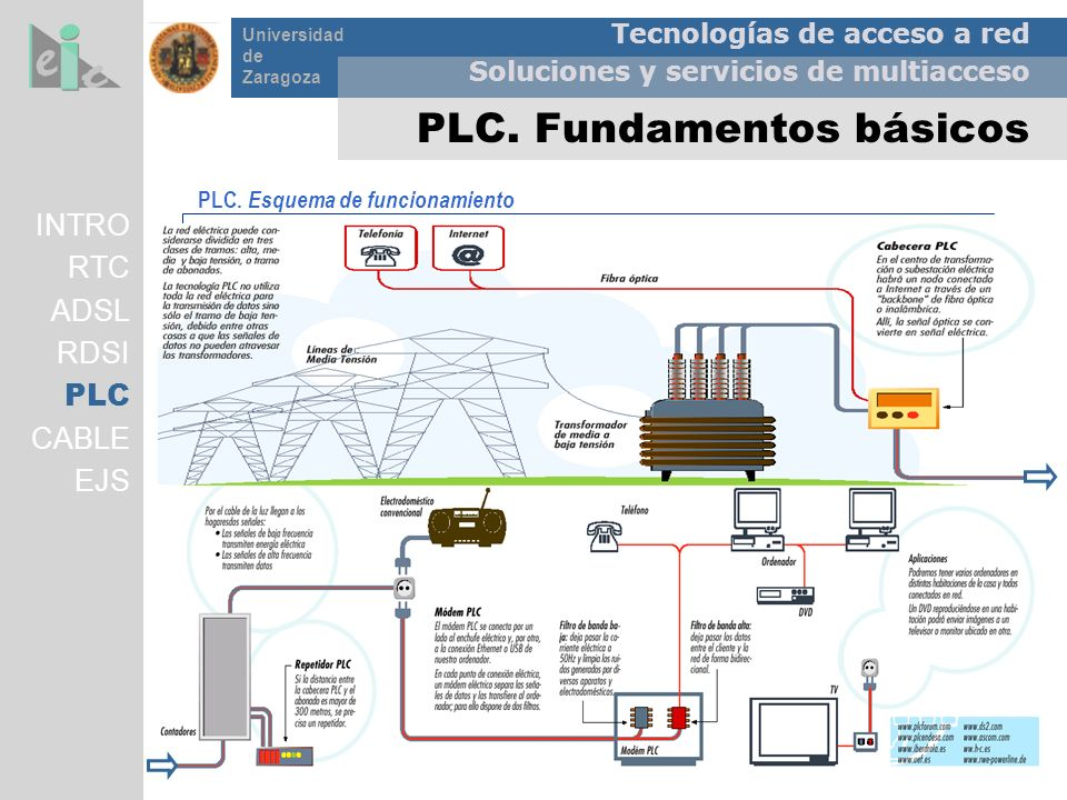 Tecnologías de acceso a red Soluciones y servicios de multiacceso Universidad de Zaragoza PLC. Fundamentos básicos INTRO RTC ADSL RDSI PLC CABLE EJS P