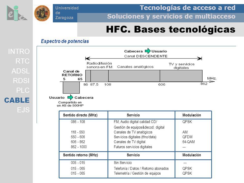 Tecnologías de acceso a red Soluciones y servicios de multiacceso Universidad de Zaragoza INTRO RTC ADSL RDSI PLC CABLE EJS Espectro de potencias Sent