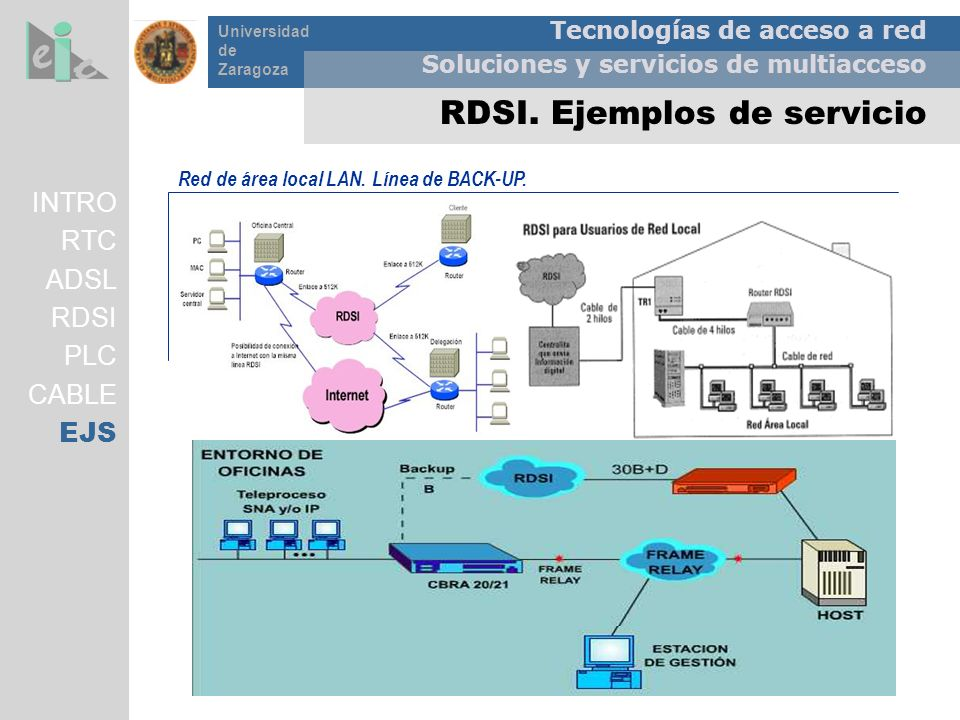 Tecnologías de acceso a red Soluciones y servicios de multiacceso Universidad de Zaragoza RDSI. Ejemplos de servicio Red de área local LAN. Línea de B
