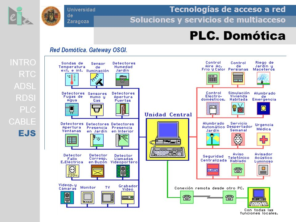 Tecnologías de acceso a red Soluciones y servicios de multiacceso Universidad de Zaragoza PLC. Domótica Red Domótica. Gateway OSGI. INTRO RTC ADSL RDS