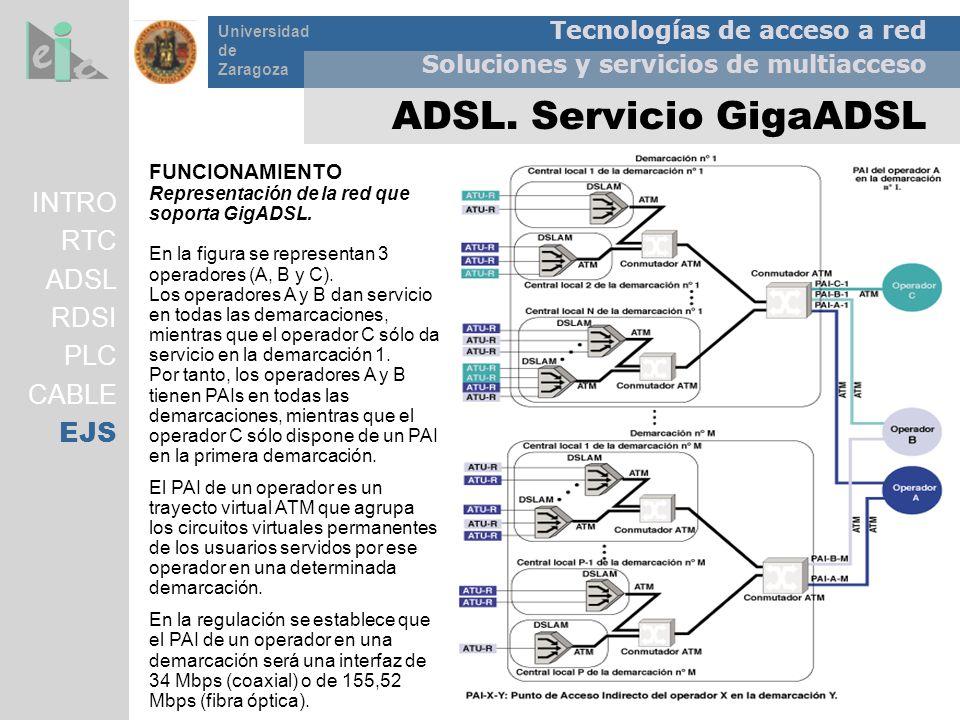 Tecnologías de acceso a red Soluciones y servicios de multiacceso Universidad de Zaragoza ADSL. Servicio GigaADSL INTRO RTC ADSL RDSI PLC CABLE EJS FU