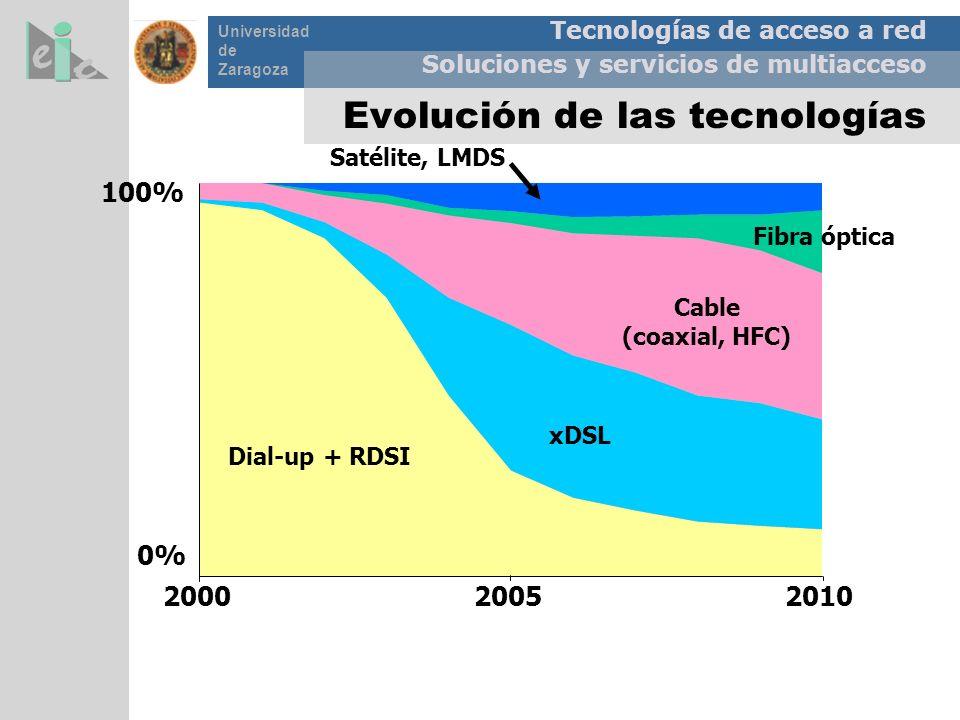 Tecnologías de acceso a red Soluciones y servicios de multiacceso Universidad de Zaragoza Evolución de las tecnologías 100% 200020052010 Dial-up + RDS
