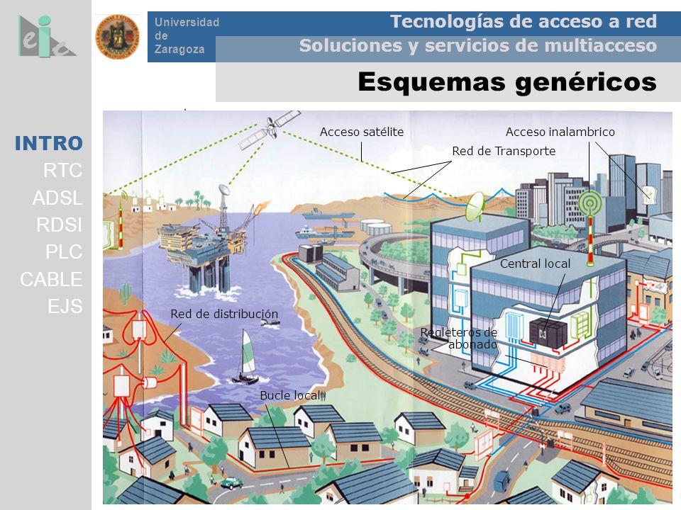 Tecnologías de acceso a red Soluciones y servicios de multiacceso Universidad de Zaragoza Gatekeeper (control accesos) Internet V Red Telefónica RTC m