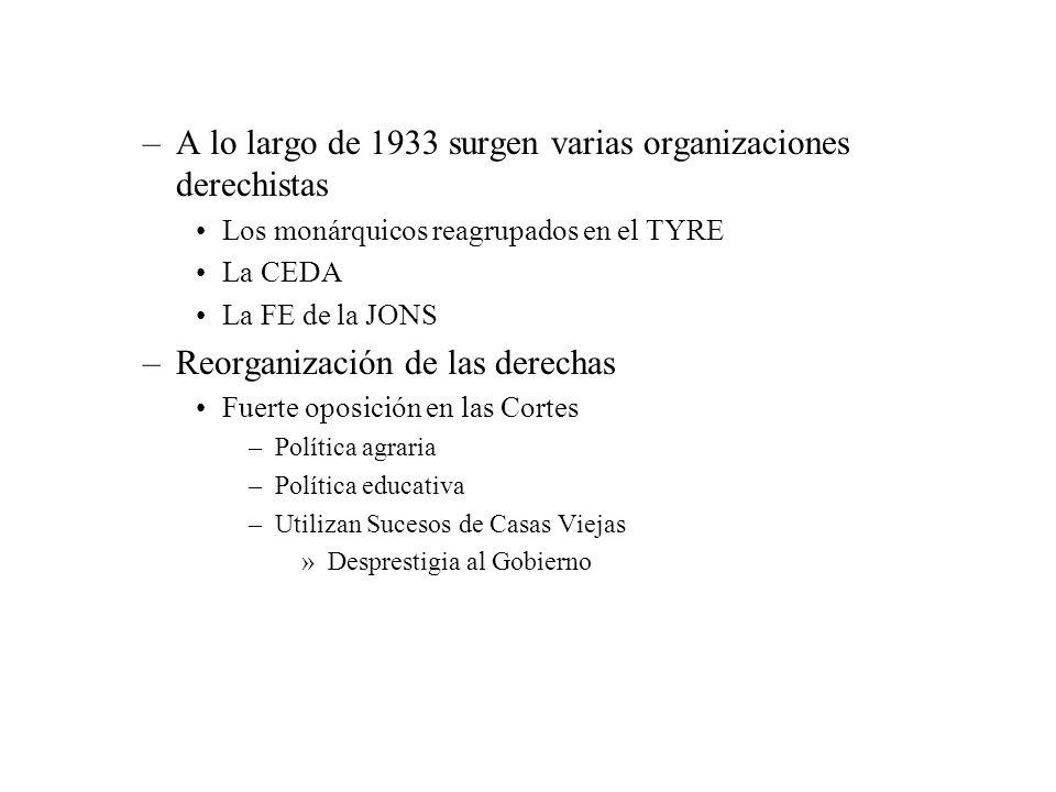 –A lo largo de 1933 surgen varias organizaciones derechistas Los monárquicos reagrupados en el TYRE La CEDA La FE de la JONS –Reorganización de las de