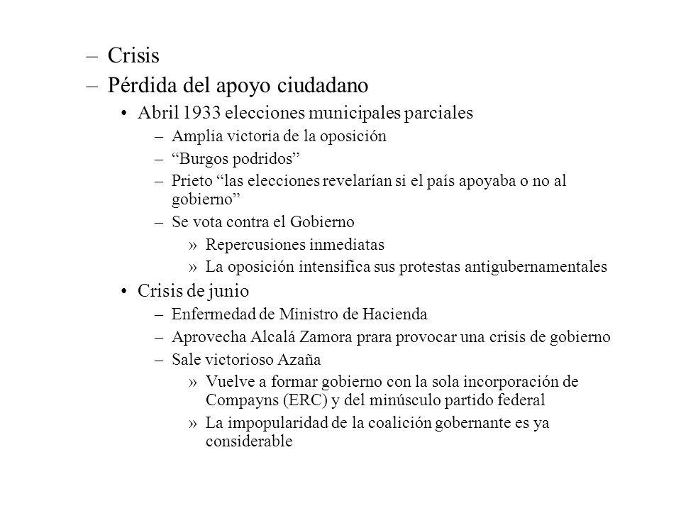 –Crisis –Pérdida del apoyo ciudadano Abril 1933 elecciones municipales parciales –Amplia victoria de la oposición –Burgos podridos –Prieto las eleccio