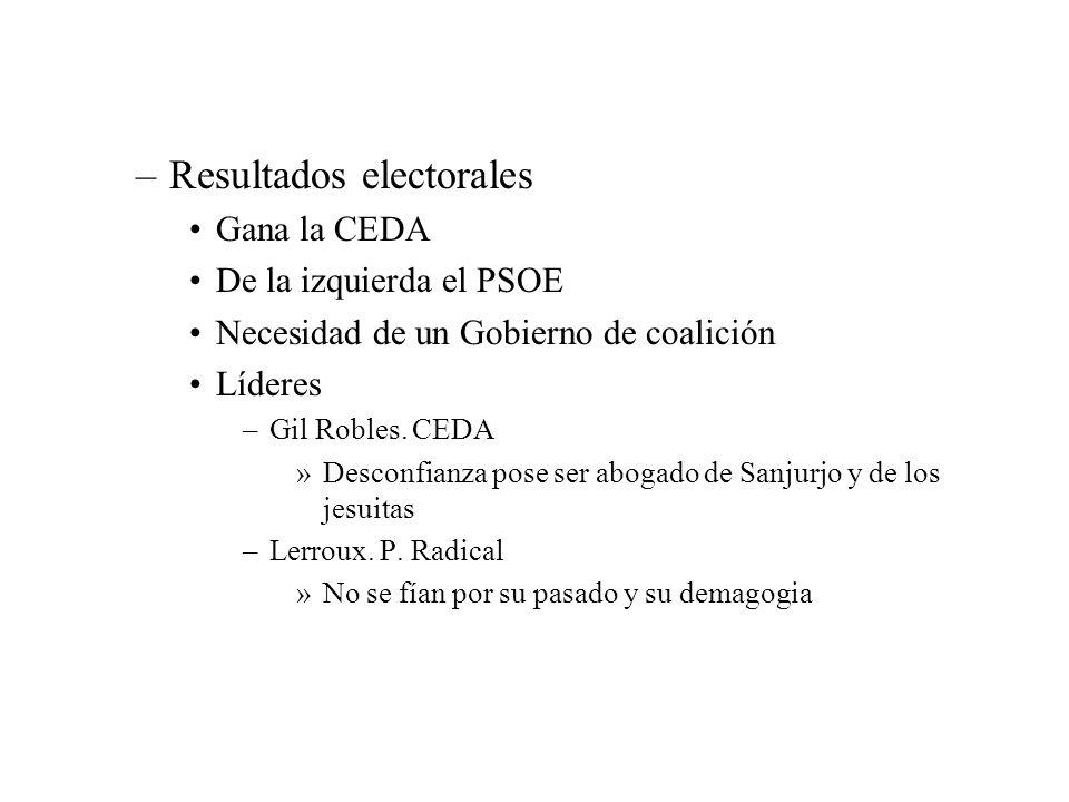 –Resultados electorales Gana la CEDA De la izquierda el PSOE Necesidad de un Gobierno de coalición Líderes –Gil Robles. CEDA »Desconfianza pose ser ab