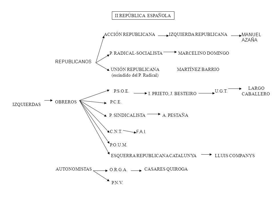II REPÚBLICA ESPAÑOLA LLUIS COMPANYS REPUBLICANOS MARCELINO DOMINGO ACCIÓN REPUBLICANAIZQUIERDA REPUBLICANA MANUEL AZAÑA P. RADICAL-SOCIALISTA IZQUIER