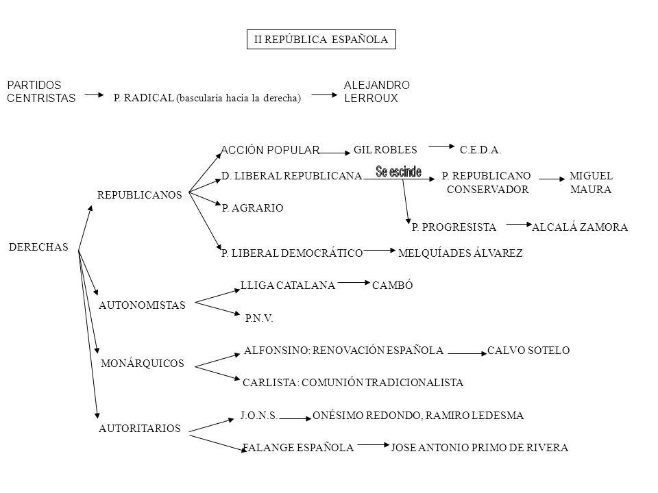 II REPÚBLICA ESPAÑOLA PARTIDOS CENTRISTAS P. RADICAL (bascularía hacia la derecha) REPUBLICANOS ALEJANDRO LERROUX DERECHAS D. LIBERAL REPUBLICANA C.E.