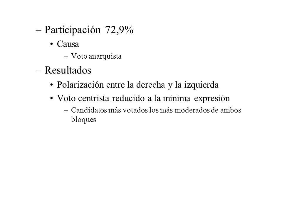 –Participación 72,9% Causa –Voto anarquista –Resultados Polarización entre la derecha y la izquierda Voto centrista reducido a la mínima expresión –Ca