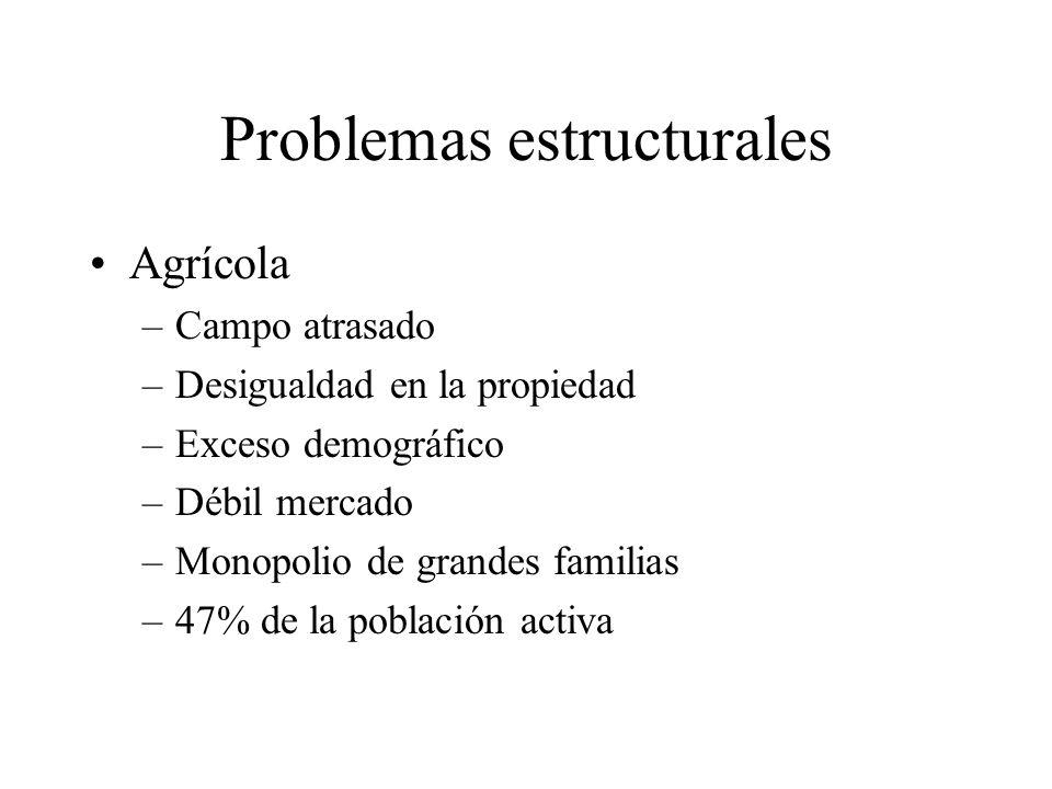 Problemas estructurales Agrícola –Campo atrasado –Desigualdad en la propiedad –Exceso demográfico –Débil mercado –Monopolio de grandes familias –47% d